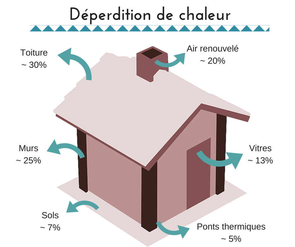 Isolation par l int rieur et isolation par l ext rieur for Isolation interieur et exterieur